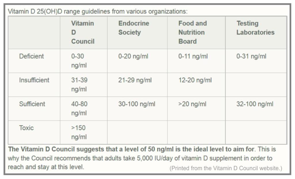 Vitamin D Council Chart